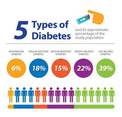 5 types of diabetes, autoimmune, insulin-deficient, insulin-resistant, obesity-related, age-related diabetes