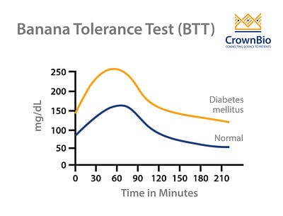 example banana tolerance test data for normal and spontaneously diabetic nhps
