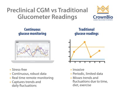 continuous glucose monitoring versus glucometer reading graph representations plus list of advantages of CGM