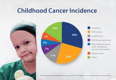 childhood Cancer Incidence