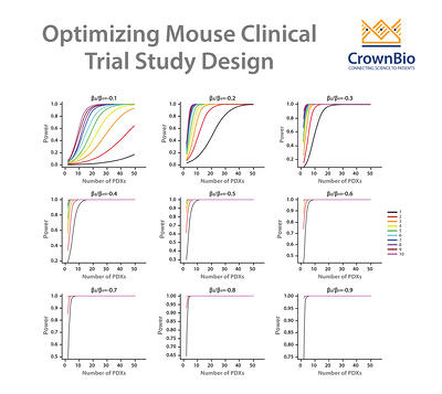 how to optimize mouse clinical trial study design through advanced statistical analysis