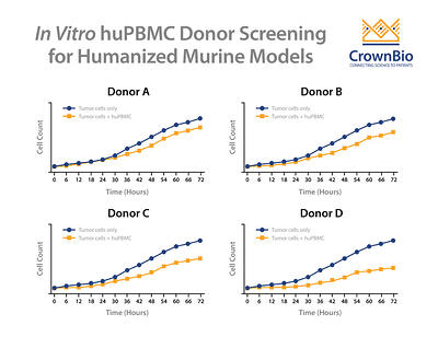 in vitro huPBMC donor screening to derisk GvT in humanized mouse models