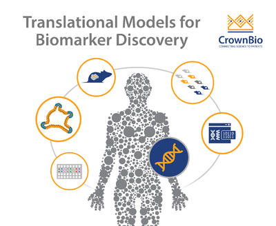 identify predictive biomarkers with a range of translational preclinical models