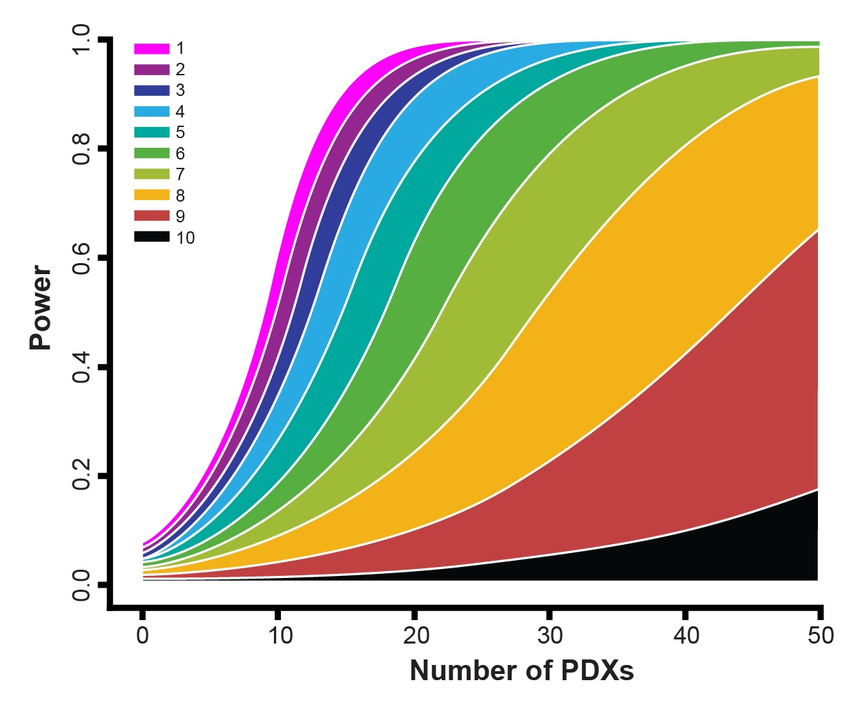 Patient-derived xenograft (PDX) Mouse Clinical Trial study design questions, Q&A
