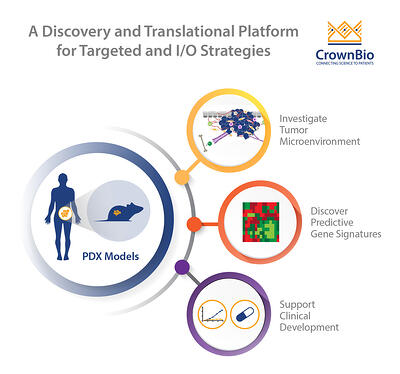 PDX model uses for targeted agent and immuno-oncology agent drug development including predicting gene signatures