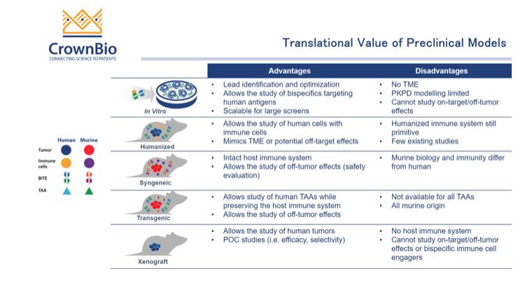 translational value of preclinical models
