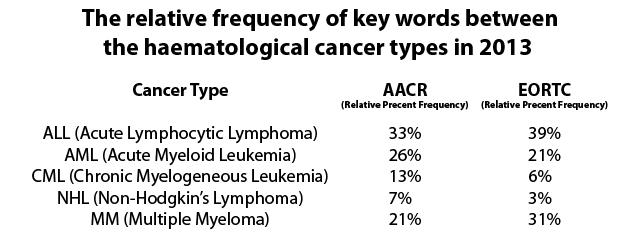 haem tumor numbers 2013