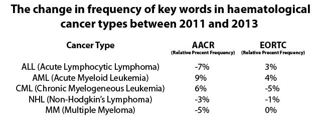 haem tumor numbers change 2011 to 2013
