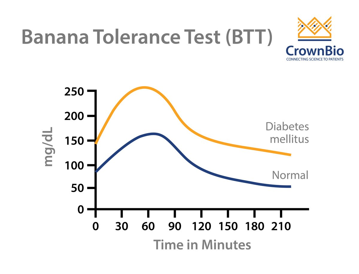Banana Tolerance Test: A New Stress-Free OGTT Method