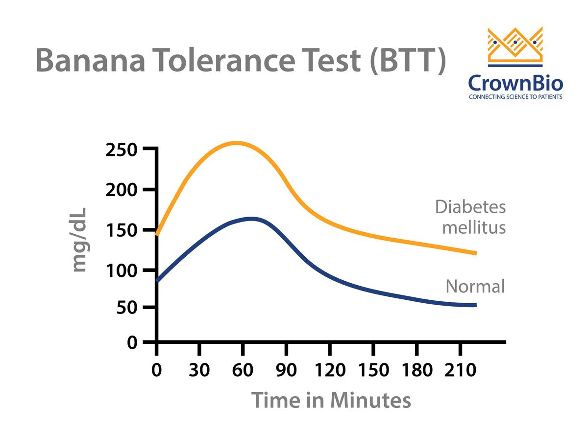 Banana Tolerance Test: A New Stress-Free OGTT Method