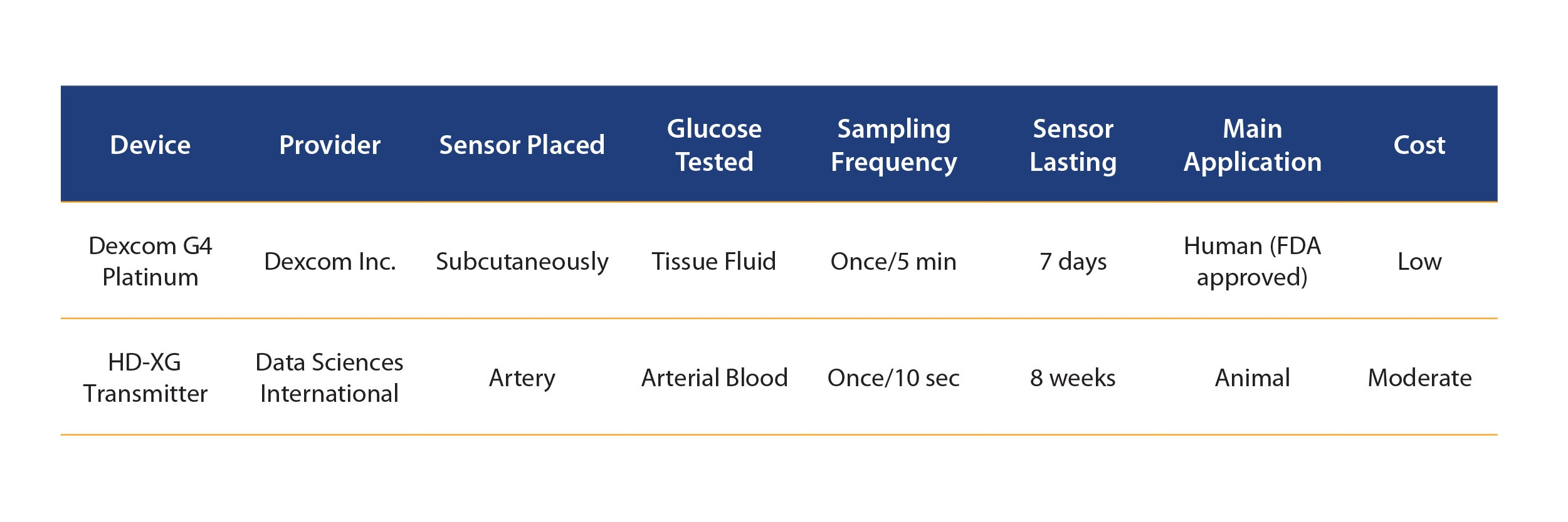 First Type 2 Diabetes Publication Comparing Pros And Cons