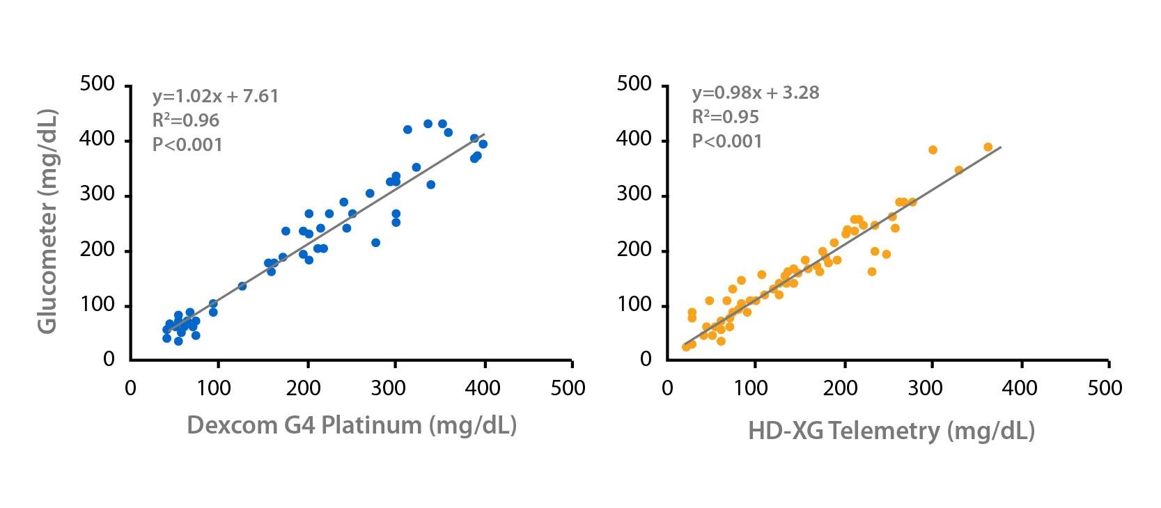 First Type 2 Diabetes Publication Comparing Pros and Cons of Two Preclinical Continuous Glucose Monitoring Systems