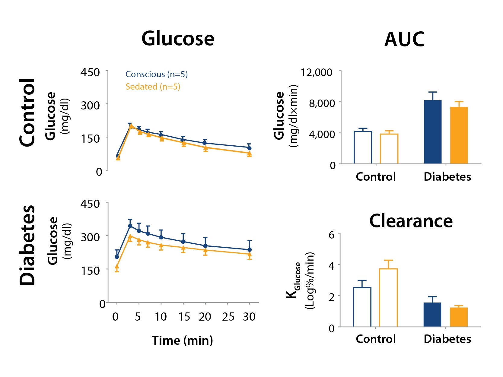 Impact of Anesthesia During Comprehensive Assessments On Glucose Homeostasis in Diabetic NHPs