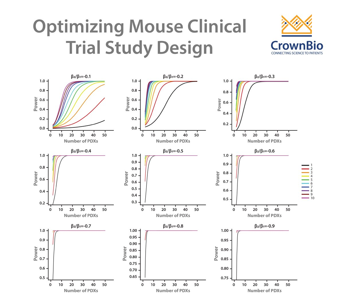 How to Optimize Mouse Clinical Trial Study Design
