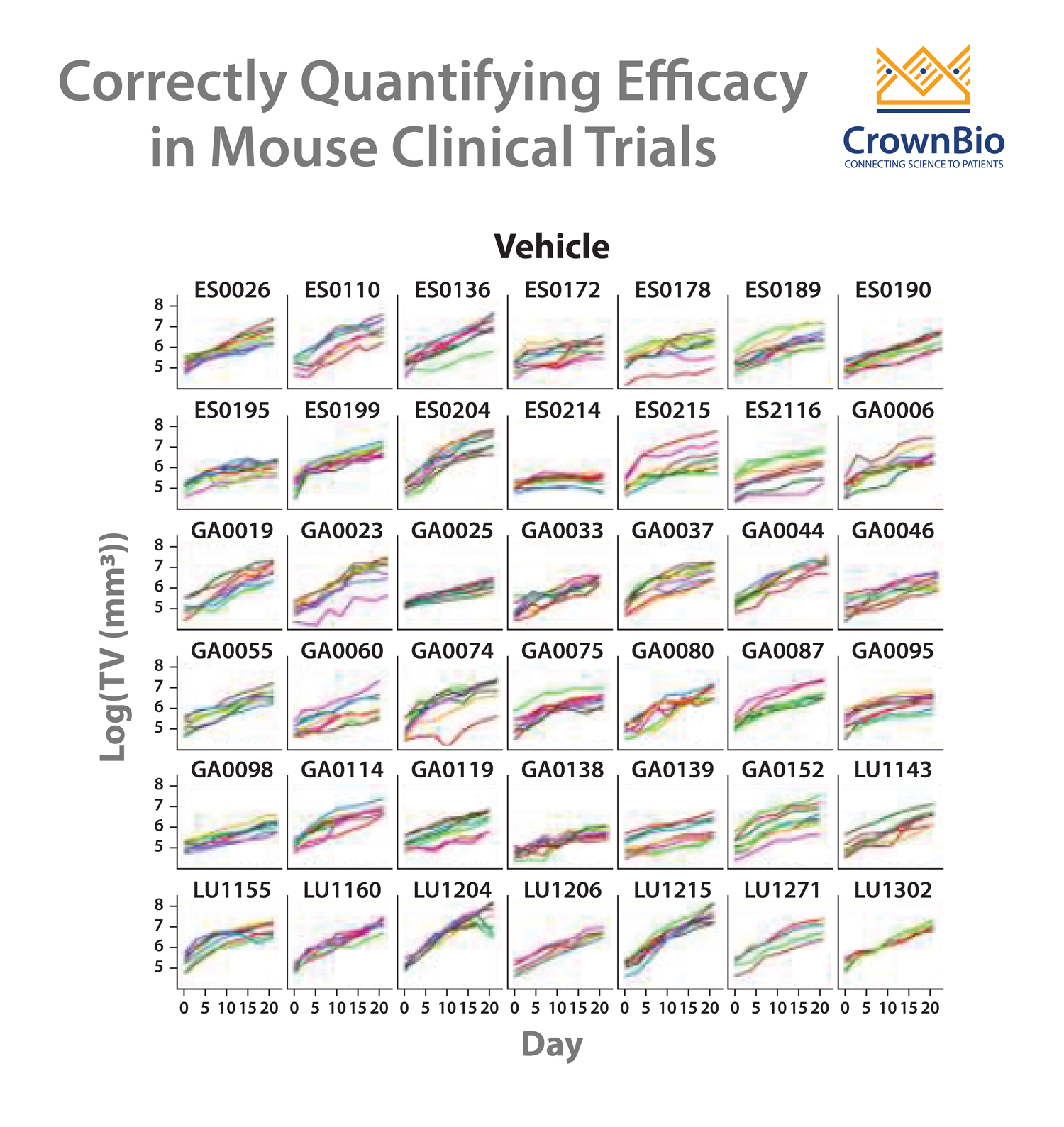 How to Quantify Drug Efficacy and Effects in Mouse Clinical Trials