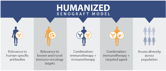 humanized pdx immunocompetent immuno-oncology models, preclinical, humanized mice faq, immunotherapy patient-derived xenograft