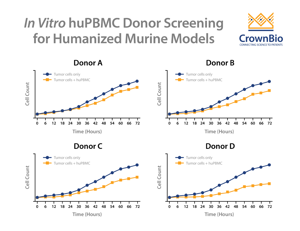 huPBMC Humanized Mouse Models: De-Risking Graft versus Tumor (GvT) Effects Through a Co-Culture Donor Selection Assay