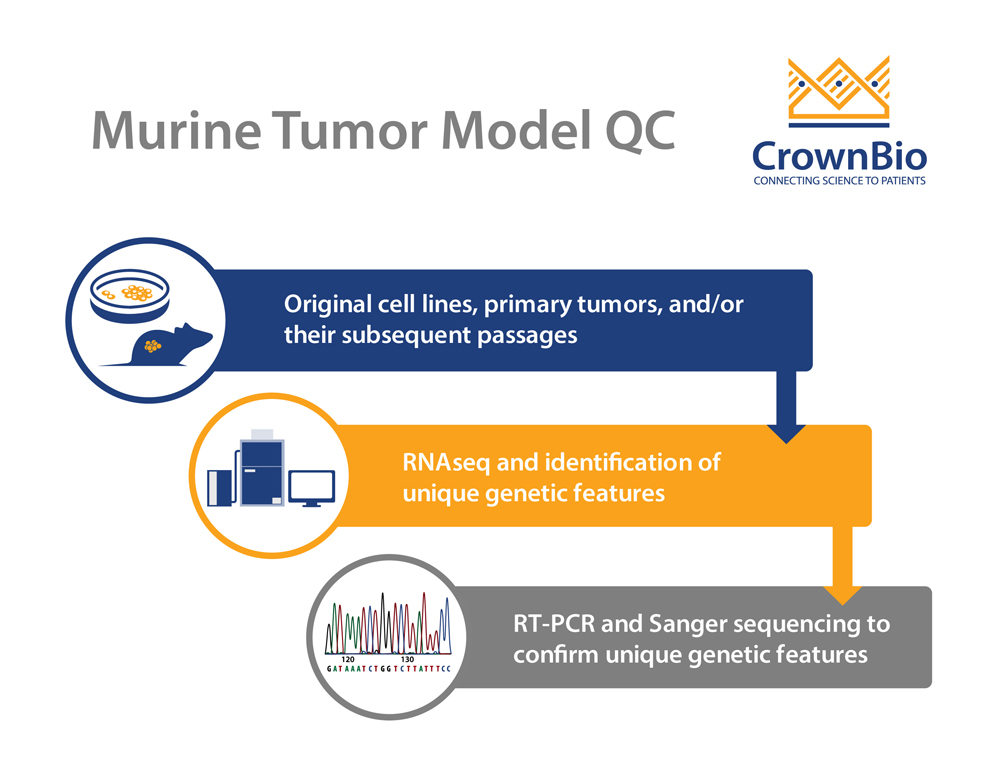 Using Genetic Features to ID and QC Murine Tumor Models