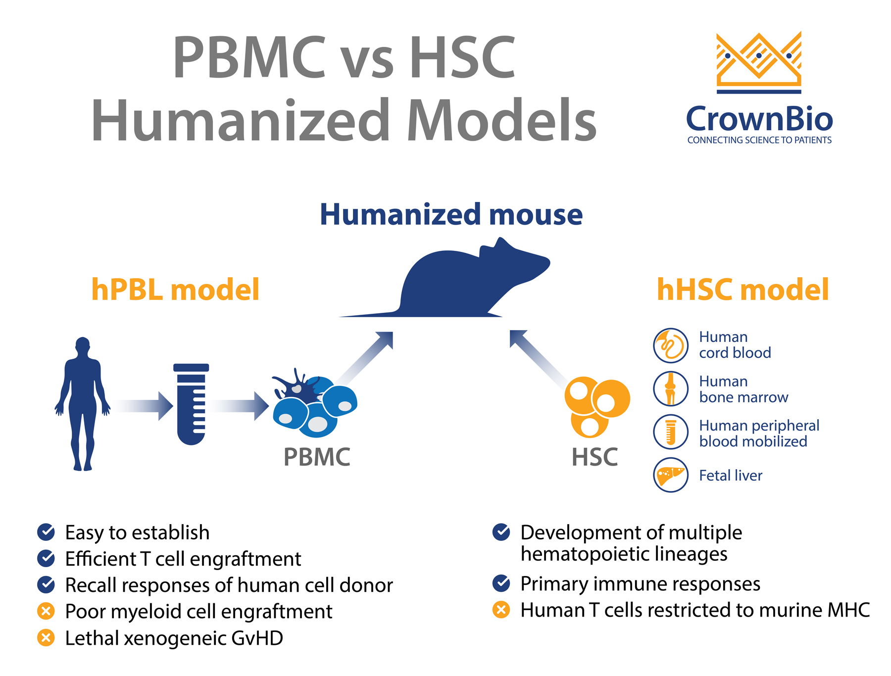 Key Differences between hPBMC and hCD34 Humanized Mouse Models